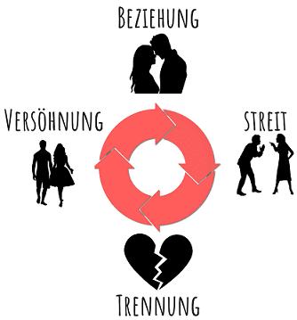 Der Kreislauf einer On-Off-Beziehung