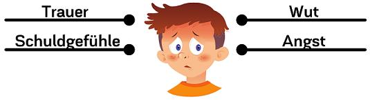 Gefühle der Kinder bei der Trennung